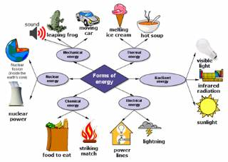 Forms Of Energy - Mechanical Energy - Electrical Energy - Chemical Energy - Nuclear Energy - Thermal Energy