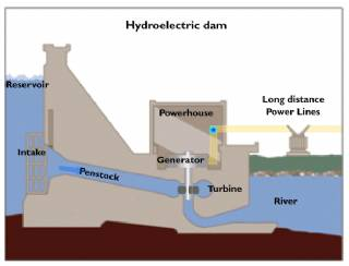 How it's Used Hydroelectric Energy System