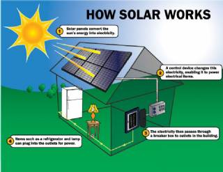 How it's Used Solar Energy System