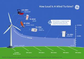 How it's Used Wind Energy System
