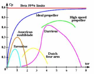 Relationship Between Wind Speed And Rotor Speed