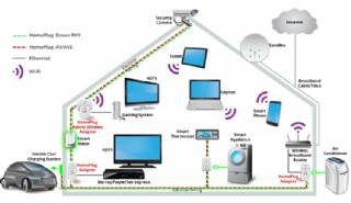 Smart Home Ecosystem - Smart Home Automation - Smart Home Security - Smart Home Technology