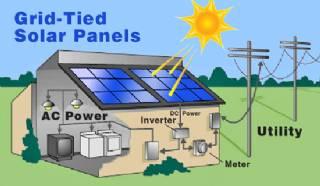 Solar Energy Systems - Solar Inverter - Solar Panel Inverter