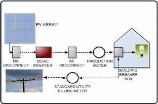 The Components of a Grid-Tied PV System