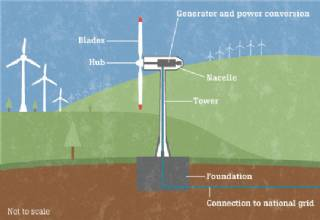 Theory of Wind Energy