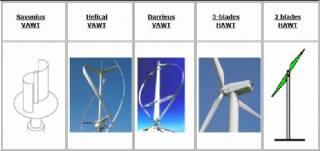 Wind Turbines Types